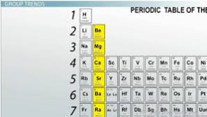 Alkaline Earth Metals On The Periodic Table Electronegativity Trends Among Groups And Periods Of The Periodic