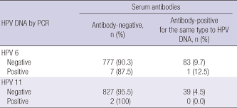 Serum Hpv concordance between low risk hpv 6 and 11 infection and