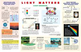 Color Of Earth by Science Education Posters