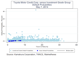 toyota motor credit number toyota motor corporation measuring the cost of brand name bonds