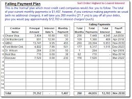 Excel Debt Payoff Template Debt Snowball Spreadsheet Moneyspot Org