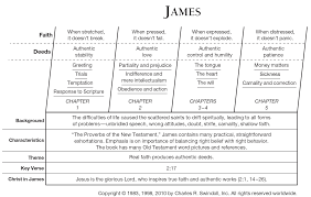 book of james overview insight for living ministries