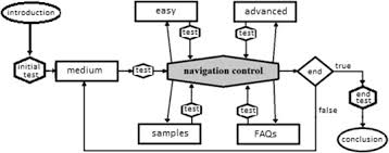 computational organization of didactic contents for personalized