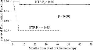 identification of prognostic markers in bone sarcomas using proton