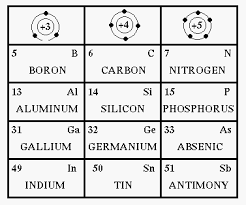 where are semiconductors on the periodic table semiconductor materials