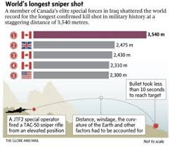 how far can a bullet travel images How a canadian sniper shot someone more than 2 miles away png