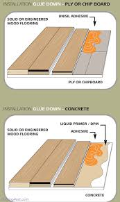 stunning installing hardwood floors on concrete how to install