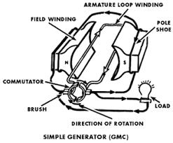 design and function of automotive generators and alternators