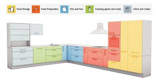 Kitchen Design Measurements Amazing Kitchen Design Process H13 For Home Decorating Ideas With