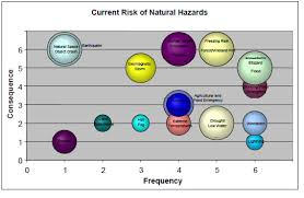 hazard identification risk assessment emergency management ontario