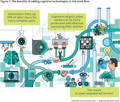 demystifying artificial intelligence in government deloitte insights