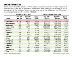 strong november home sales in maine accompanied by higher prices