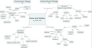 Map Of The Keys Force And Motion What Are The Key Concepts Of Force And Motion