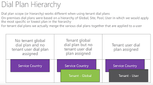 tenant dial plans custom extension dialing in cloud pbx office