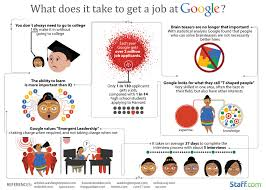 What Does Industry Mean On Job Application Cracking Into Google 15 Reasons Why More Than 2 Million People