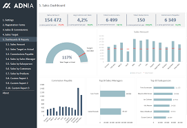 Sales Commission Excel Template Excel Dashboard Exles Adnia Solutions