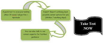 Counselling Works Career Counselling And Development