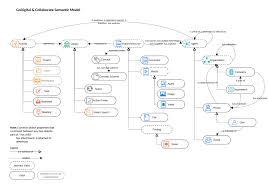 Semantic Map Semantic Functionality U2013 Sirma Enterprise Platform