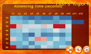 Learn Times Tables Times Tables Game Free Android Apps On Google Play