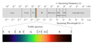 infrared and ultraviolet light ultraviolet radiation energy education
