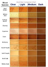 Kitchen Cabinet Wood Stains Oak Cabinet Stain Colors Wood Stains I Adore Oak Cherry For