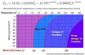 Wind Chill Table How To Calculate Wind Chill U2013 David Bradley
