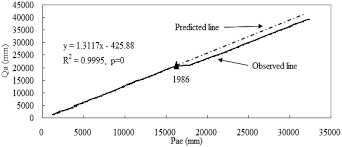 water free full text quantifying the relative contributions of