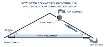 attic vents attic ventilation turbines ventilators solar