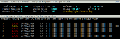 nginx access log analyzer nginx log parser and log analyzer sumit chawla s