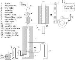Air Fluidized Bed Determination Of Emission Characteristics During Thermal Treatment
