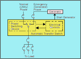 typical automatic transfer switch block diagram jpg