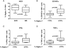 lack of siglec 7 expression identifies a dysfunctional natural