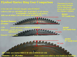 97 jeep grand starter flywheel starter ring gear comparison