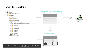 sql 2016 temporal table temporal tables demo in sql server 2016 system versioned youtube
