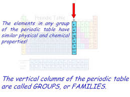 why is the periodic table called periodic periodic table in the periodic table the horizontal rows are
