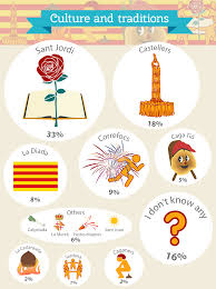 what are catalonia s best traditions a list of catalan celebrations