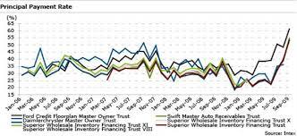 What Is A Dealer Floor Plan Dealer Floorplan Abs Resilient Despite Recession And Automaker