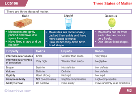 learnhive icse grade 6 chemistry nature of matter lessons