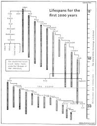lifespans in genesis old testament charts bible history online