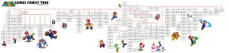 mario games family tree usgamer