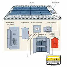 go off grid with solar power renewable energy mother earth news