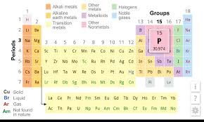 Br On Periodic Table K 12 Periodic Table Review For Teachers Common Sense Education