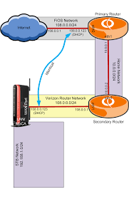 fios home network design fios three router with vyos and esxi part 5 vyos configuration
