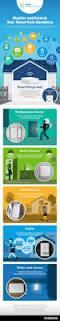 best 25 automation house ideas on pinterest interior design