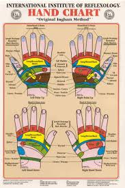 Foot Reflexology Map Reflexology Picmia