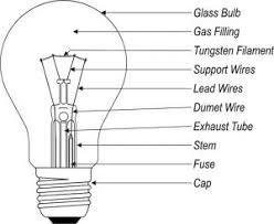 incandescent light bulb law what if incandescent light bulbs were invented today my