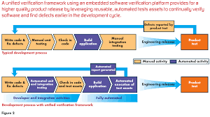 verifying embedded software supply chains embedded