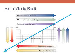 reactivity atomic size return test agenda ppt online