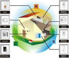 Smart House Ideas Home Security Design Home Security Design Wireless Home Security