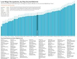 New York City Council District Map by On The Map The Dynamics Of Family Homelessness In New York City